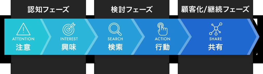 認知フェーズ・検討フェーズ・顧客化継続フェーズ