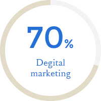 Degital marketing 70%