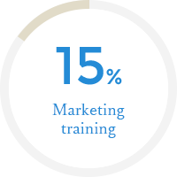 Marketing training 15%