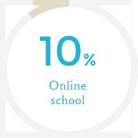 Online school 10%