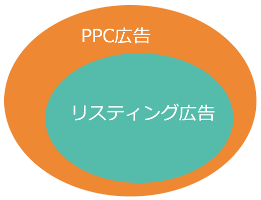 PPC広告とリスティング広告の関係性