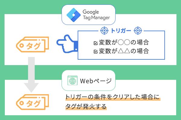 Googleタグマネージャー構造