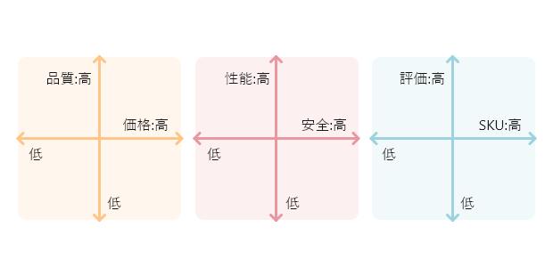 自社のポジションマップ